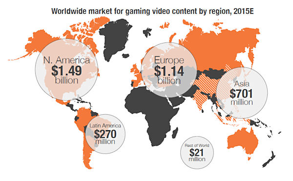 Quelle: SuperData - Market Brief: Gaming Video Content, 2015