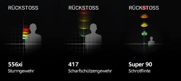 Rainbow Six Siege - Rückstoß